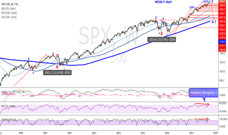 SPX: CRASH is near ... ?