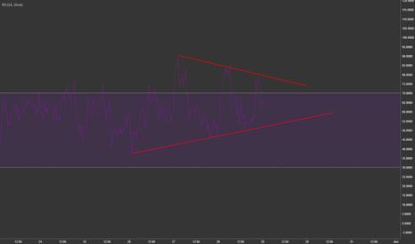 BTCUSD: RSI divergence growing
