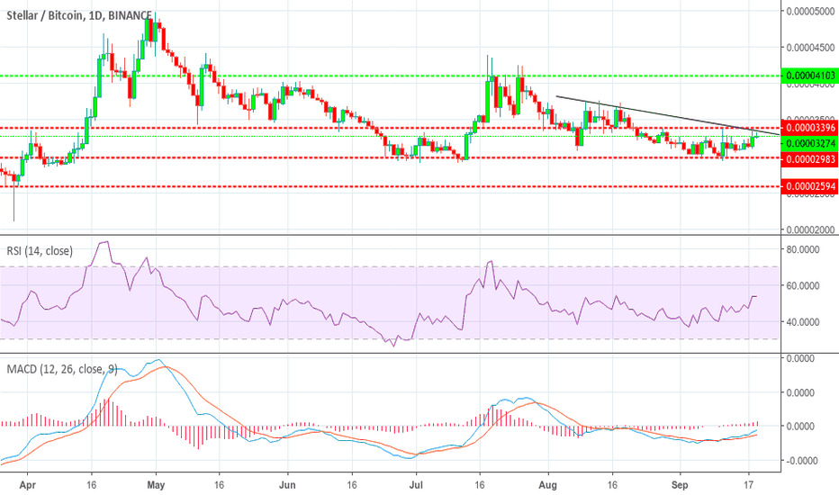 XLMBTC: Stellar XLM / Bitcoin BTC Binance Price analysis