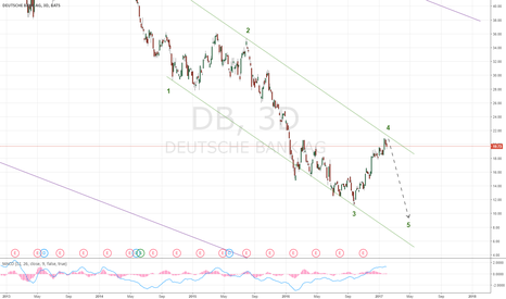 DB: Deutsche Bank could be another reason for EUR to collapse