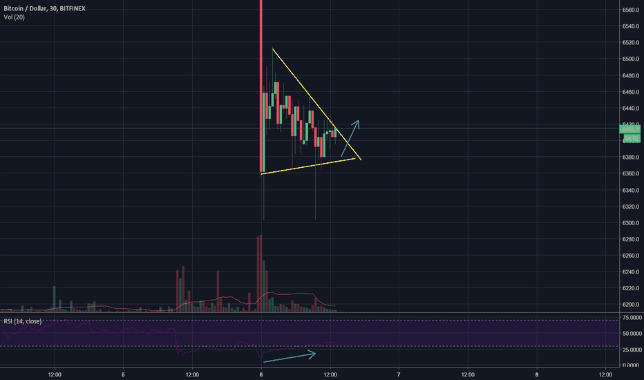 BTCUSD: Bitcoin long: bullish divergence in a symmetrical triangle