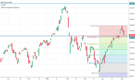 NIFTY: nifty support 10590 on fibonacci ret and trend line support
