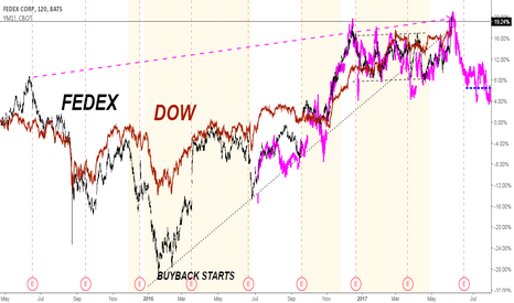 FDX: FedEx Fractal Update
