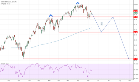 XRT: XRT H&S Top Forming?