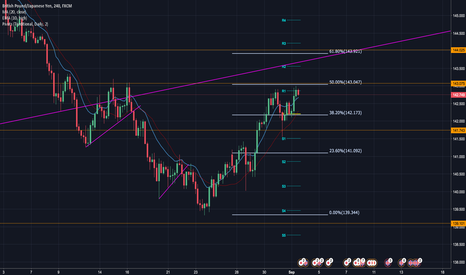 GBPJPY: GBP/JPY Analysis for Week 30