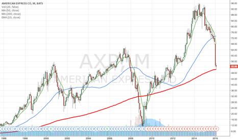 AXP: Buy the consumer credit dip AXP and V