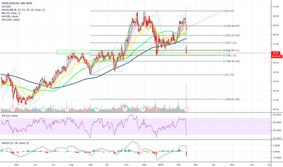 KO: $KO | #CocaCola looks like a BUY here! Sitting on MAJOR SUPPORT!