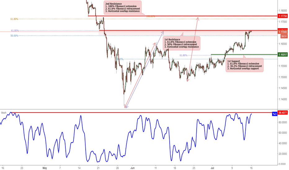 EURCHF: EURCCHF testing resistance, potential reversal!