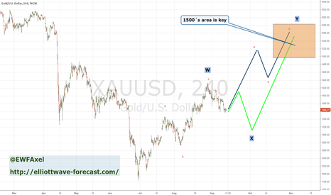 XAUUSD: Gold Possible corrections to the upside