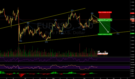 EURUSD: EURUSD is completing the pattern?