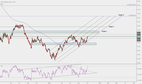 USOIL: Oil's Continued Rise