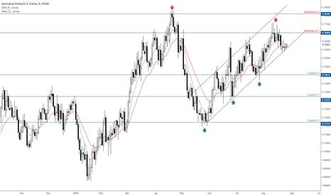 AUDUSD: AUDUSD - Waiting for it to break below lower trendline before i