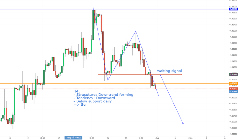 GBPUSD: GBPUSD, Downtrend forming on H4--> Sell