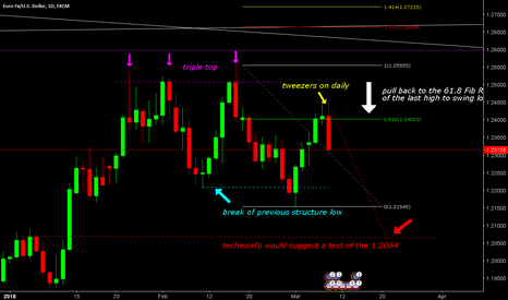 EURUSD: EURUSD Triple Top, break of previous structure low and pull back
