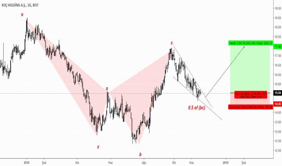 KCHOL: #kchol (bullish5-0) pattern