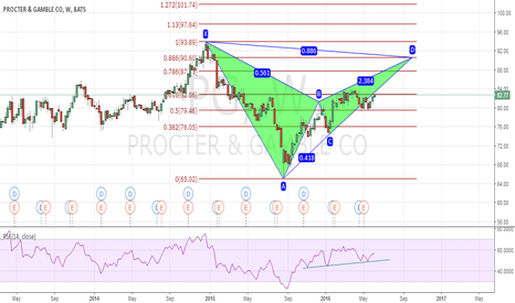 PG: The Procter & Gamble Company (PG) - Potential Bearish Bat