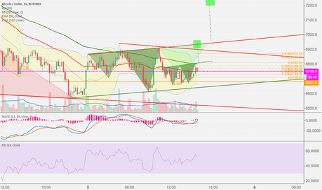 BTCUSD: BTC inverse H&S targets 1 and 2 leading to $7,200