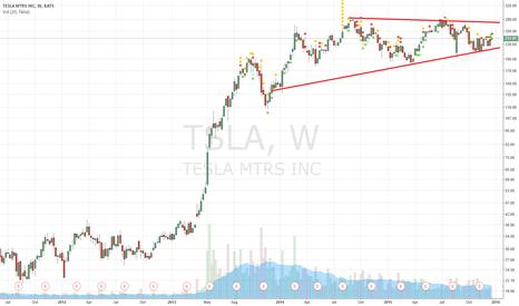 TSLA: tsla