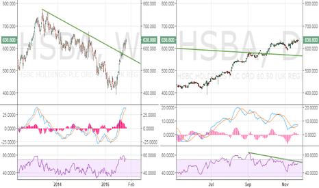 HSBA: HSBC Holdings - Time for a healthy correction