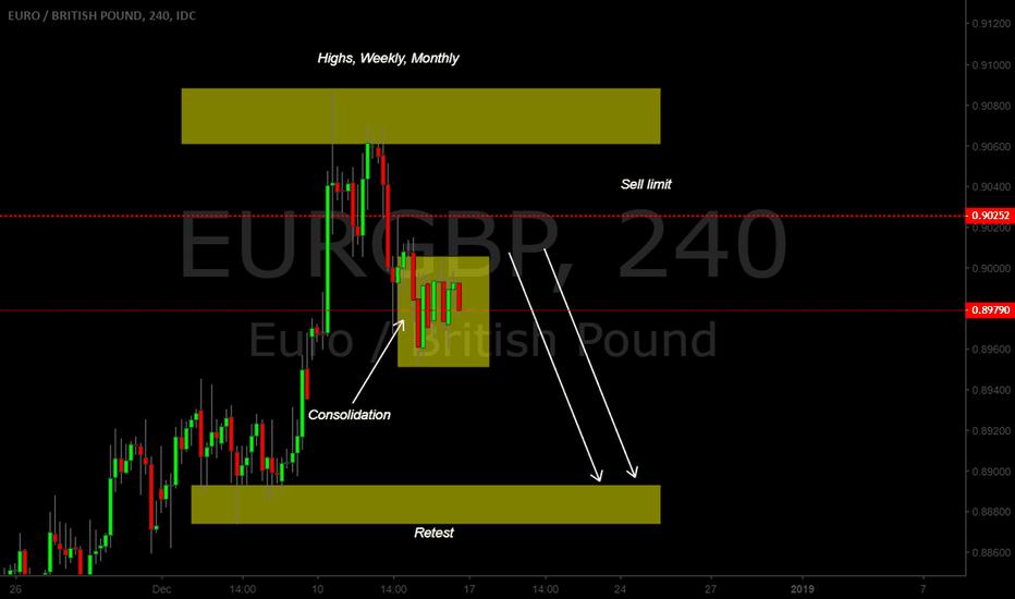 EURGBP: EUR.GBP