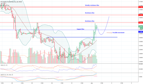 USDTRY: USDTRY : (UPDATE) Possible directional support and resistance