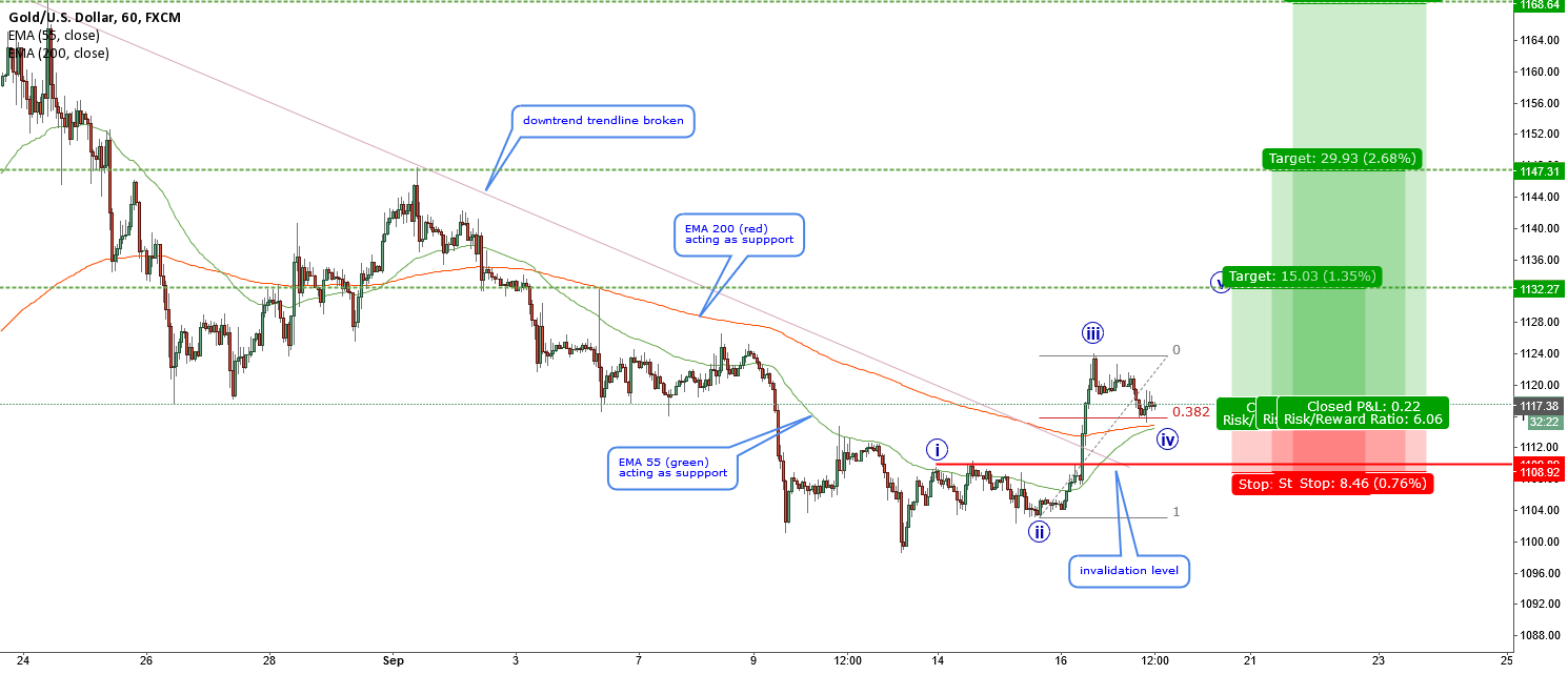 XAUUSD-nice impulse forming expecting BAD FOMC news