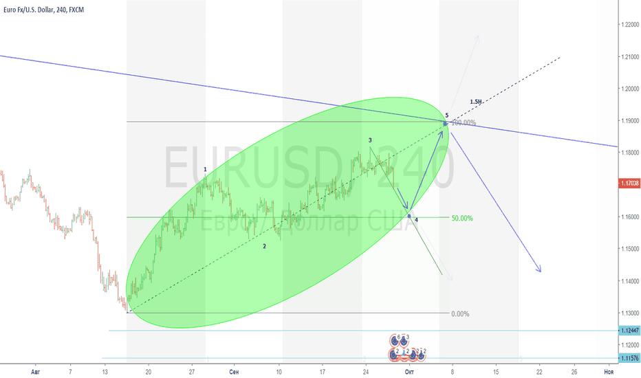 EURUSD: План EUR/USD Н4
