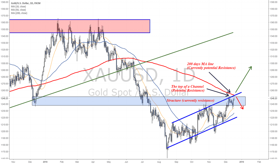 XAUUSD: Gold is testing a daily resistance zone as focus is on FOMC