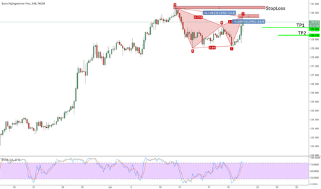 EURJPY: Active Bearish Gartley on EURJPY