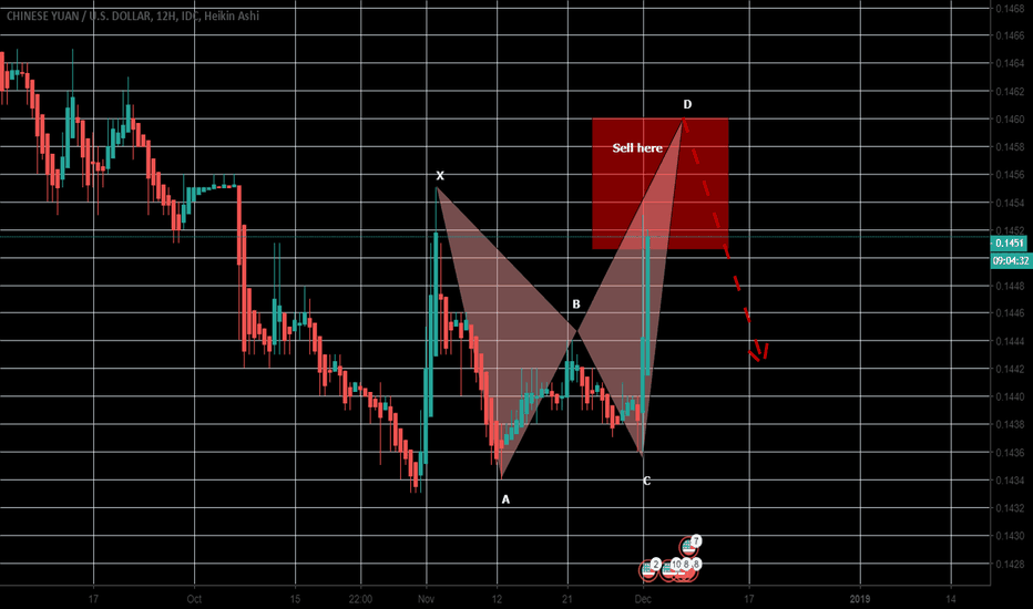CNYUSD: CNYUSD has completed the formation of BAT
