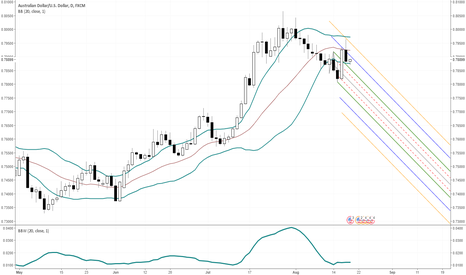 AUDUSD: Selling Today in the AUD/USD