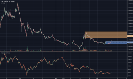 ICXBTC: $ICX breaks local resistance at 0.00032400