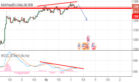 GBPUSD: small divergence forming in sterling a time for short sell