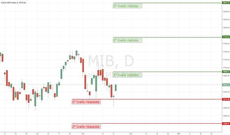 MIB: Target rialzisti e ribassisti di breve periodo sul MIB