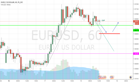 EURUSD: Caution !!!