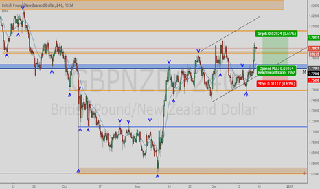 GBPNZD: GBPNZD POSSIBLE LONG TRADE