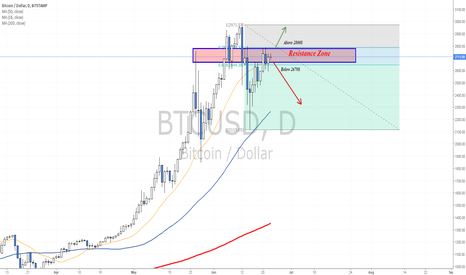 BTCUSD: Testing resistance zone - Here's what you need to know