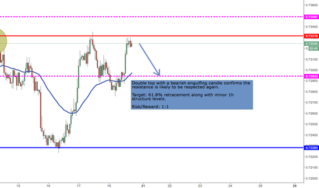 NZDUSD: NZD is likely to fall once again