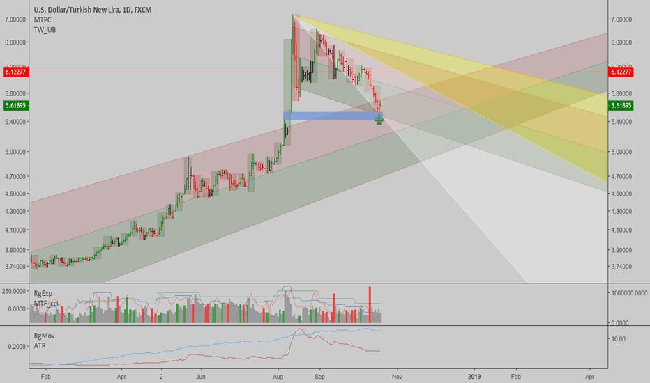 Linear Regression — Trend Analysis — TradingView