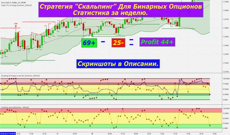 EURUSD: Стратегия [Скальпинг] для Б.О.   Т.Ф 5М  Статистика за неделю .