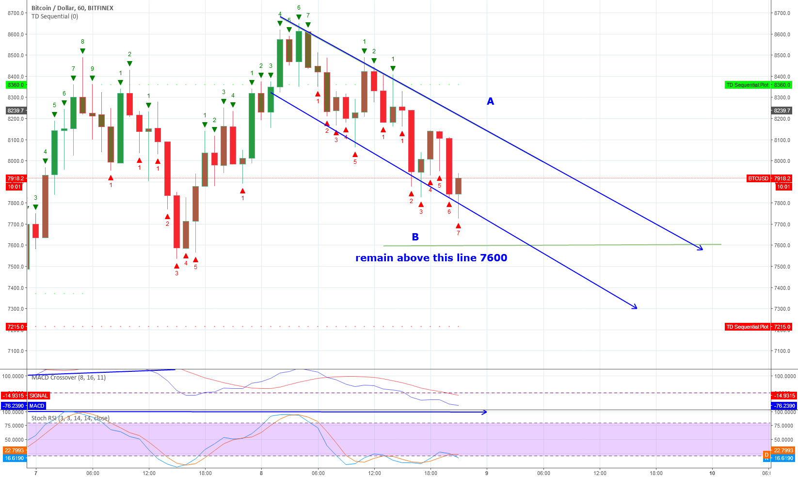 Curent channel BTC is moving in -