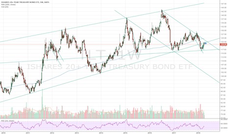 TLT: US Treasury is not under a lot of pressure