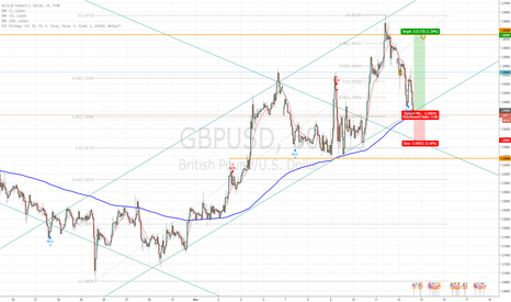 GBPUSD: Trendline support and 200MA with bullish bias.