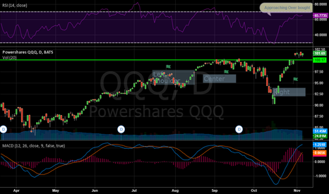 QQQ: Still Neutral too Bearish