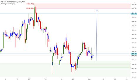 ADANIPORTS Stock Price and Chart — NSE:ADANIPORTS ...