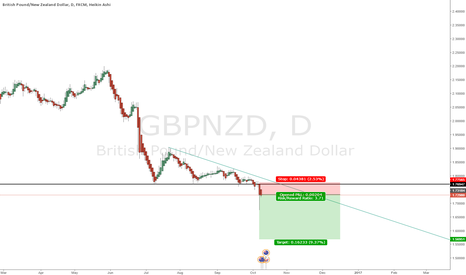 GBPNZD: Will the bears continue?