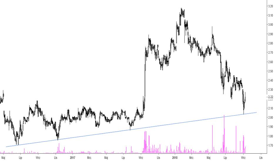 LCC: LCC - odbicie od linii trendu