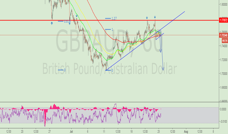 GBPAUD: flag pattern