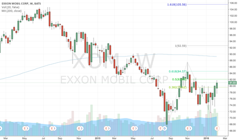 XOM: Exxon Mobil, and the Energy Sector