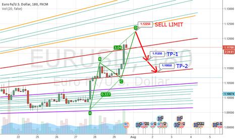 EURUSD: EUR-USD AB = CD Pattern on H3 Chart